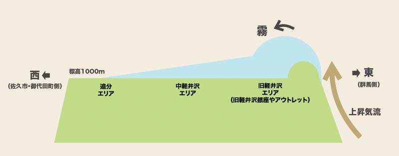軽井沢 霧